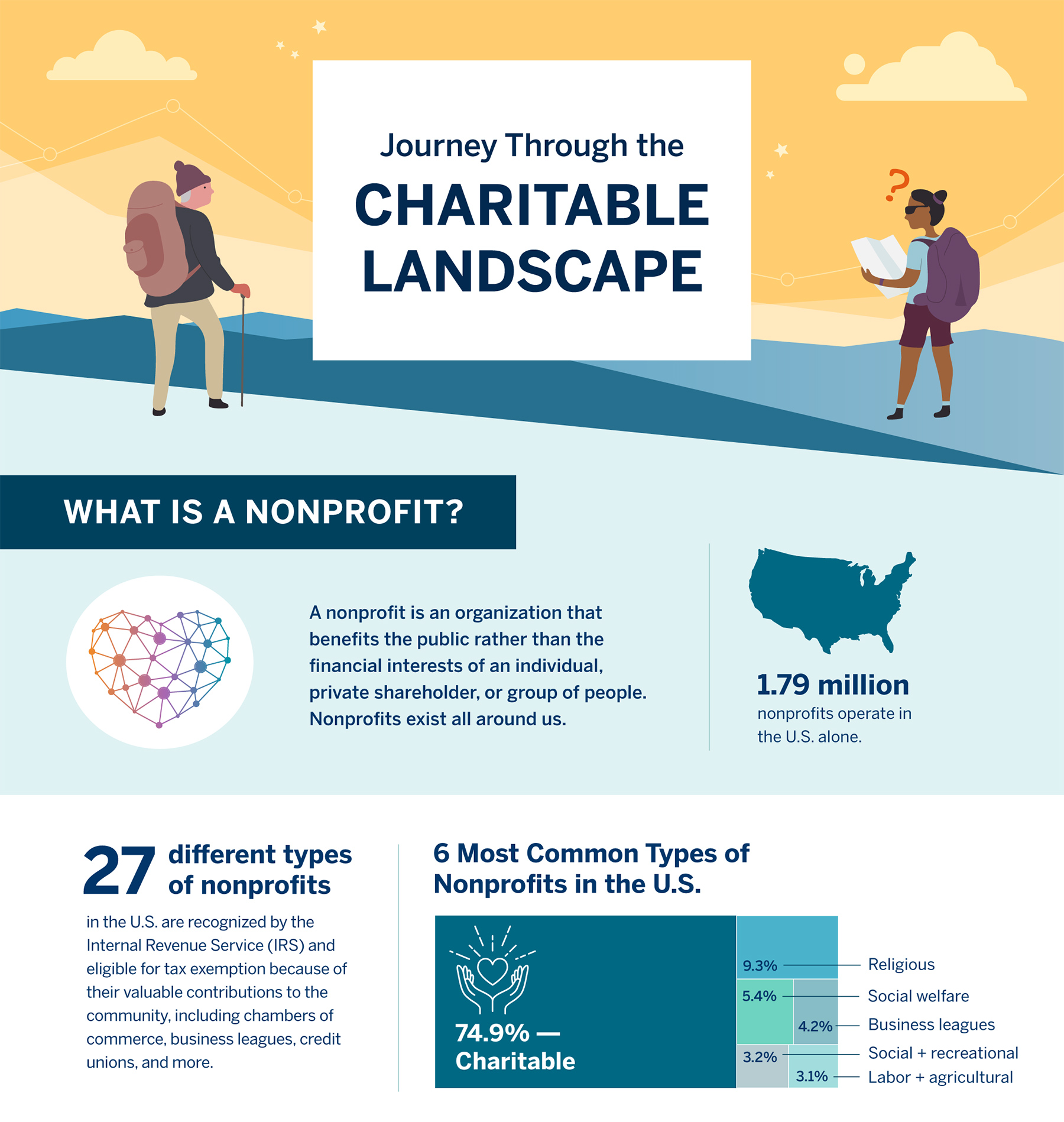 CharitableLandscapeInfographic_slice1