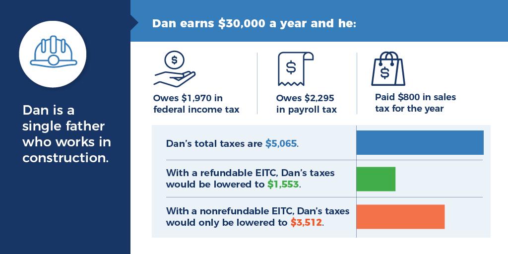 TCWF Refundability Infographic – Social Graphics 3