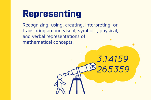 Assorted NAEP Infographics